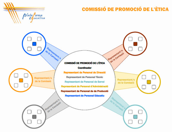 diagrama_comissio_etica_plataforma_educativa